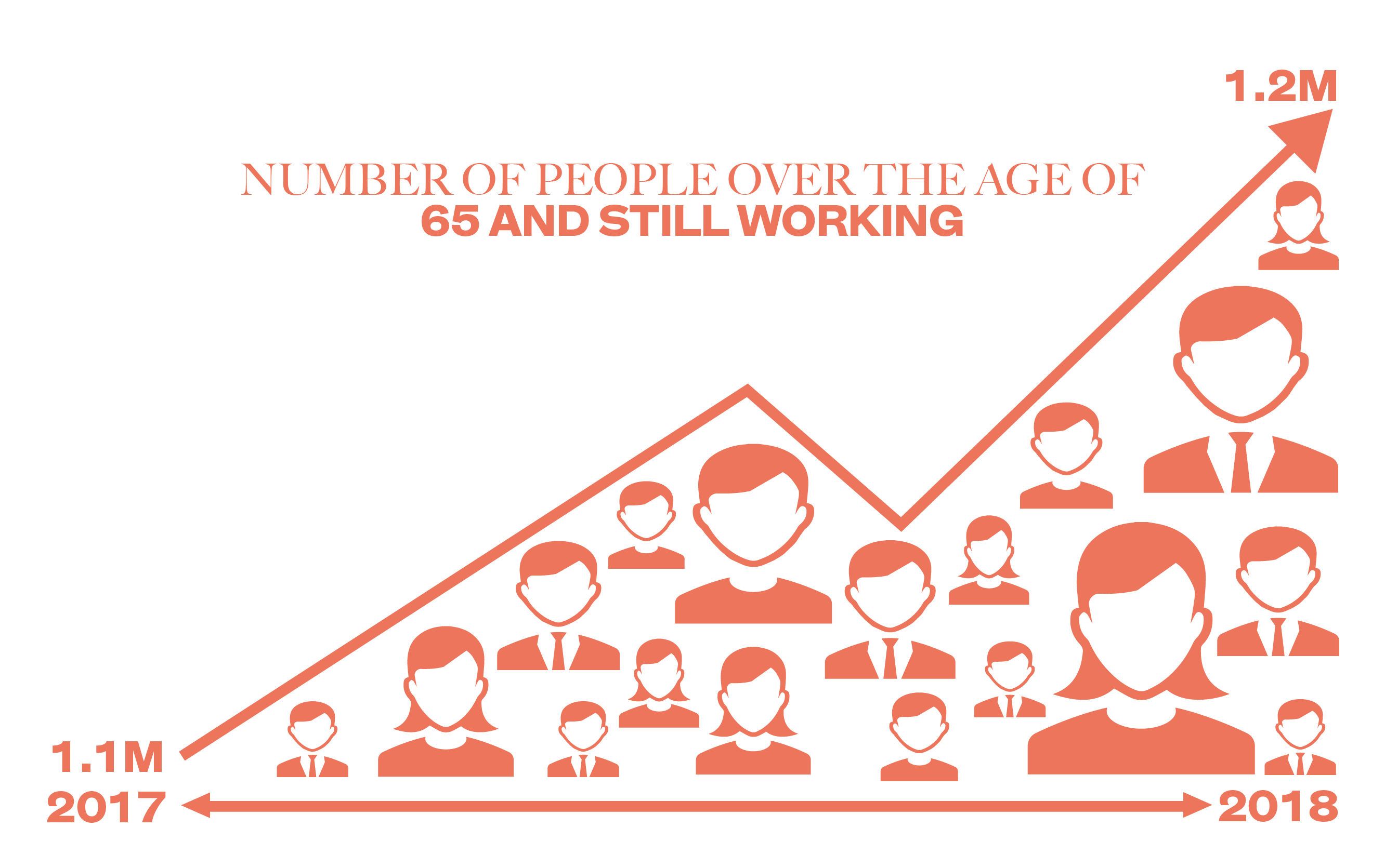 Number of people over the age of 65 and still working