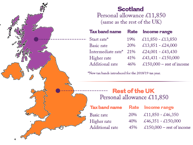 tax band and rates